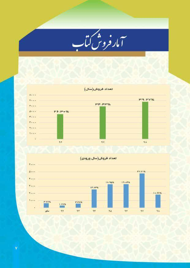 تخفیف 40 درصدی خرید کتاب از بوستان اندیشه برای دانشجویان دانشگاه مازندران