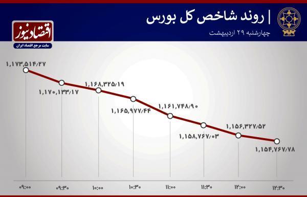 سقوط بورس تهران در ایستگاه پایانی اردیبهشت